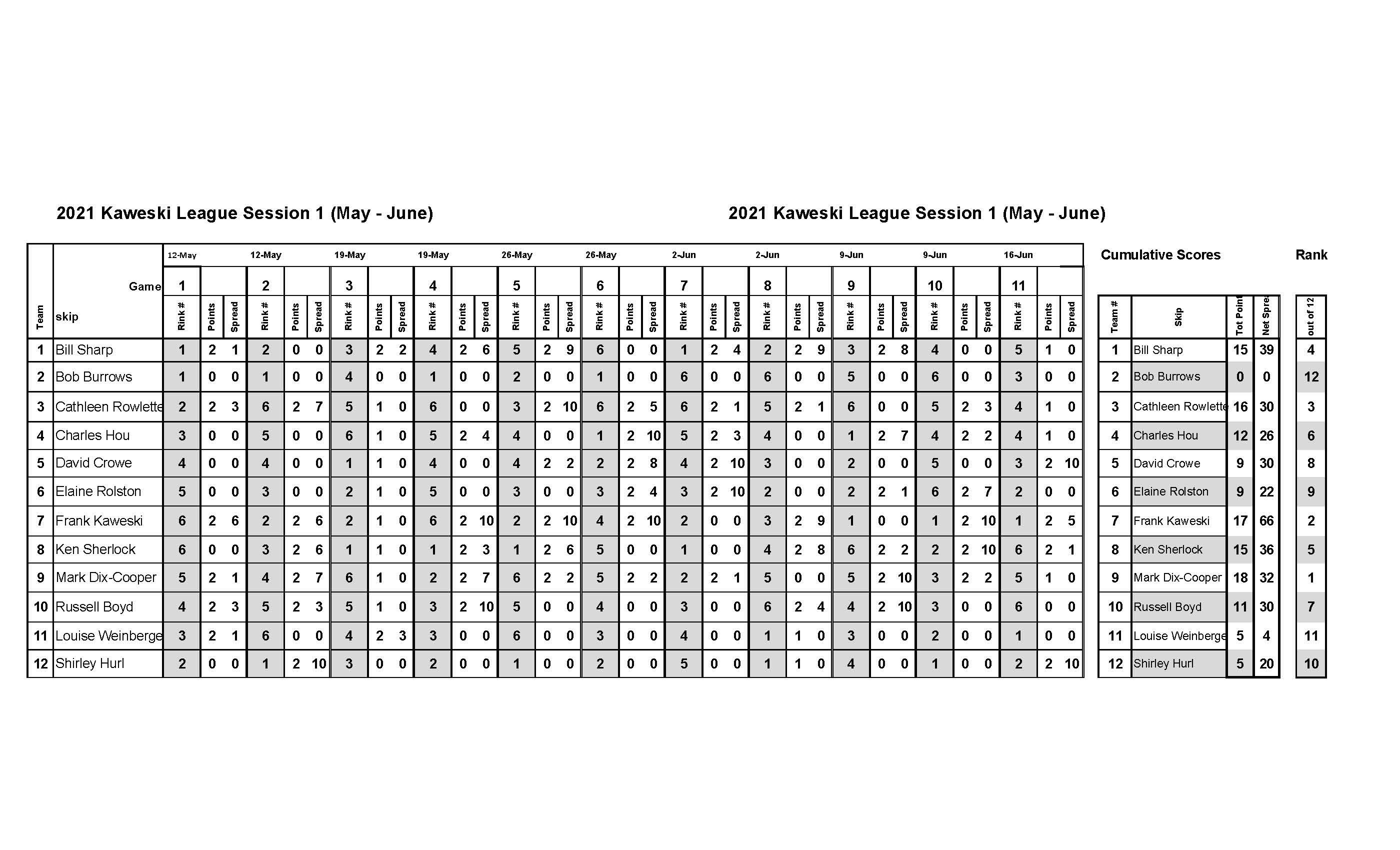 Kaweski League scores and standings